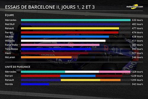 Stats - Le kilométrage des équipes à Barcelone