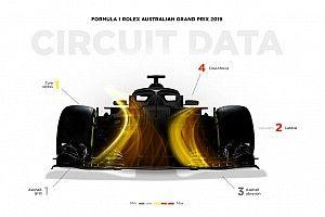 Анонс Гран При Австралии Формулы 1: все о трассе в Альберт-парке