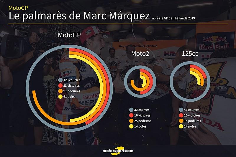 Márquez, champion sur les traces de Rossi et Agostini