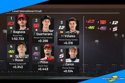 GP del Qatar: la griglia di partenza della MotoGP