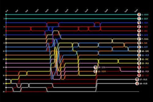 Veja o domínio incrível da Mercedes em linha do tempo interativa do GP da Espanha de F1