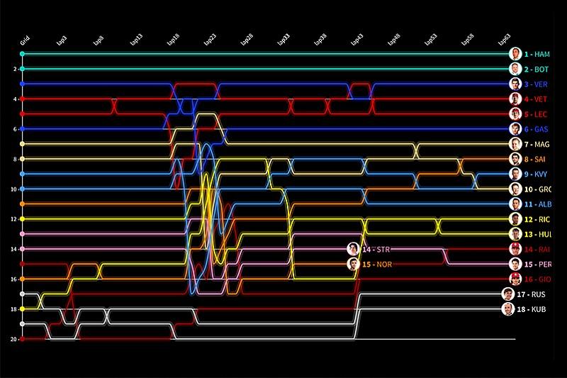 Гран При Испании за 30 секунд: анимированные лэпчарты гонки в Барселоне