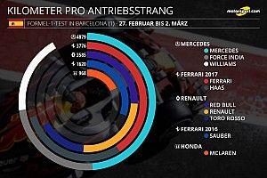 Alle Statistiken zum 1. F1-Test in Barcelona der Formel 1 2017