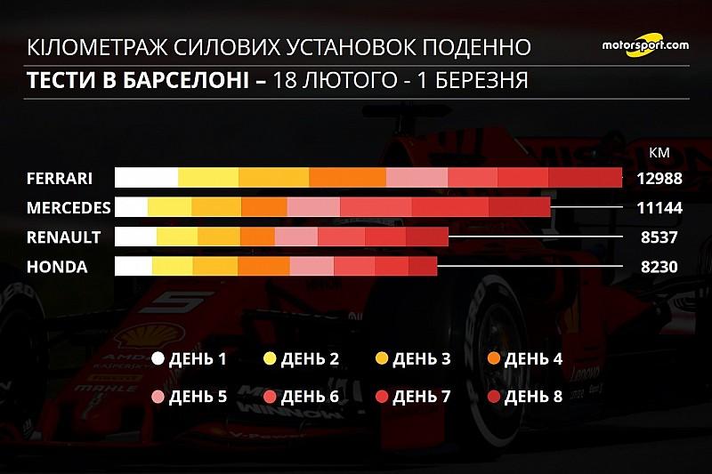 Інфографіка тестів Ф1: кілометраж двигунів
