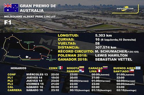 Datos y cifras del GP de Australia en Albert Park