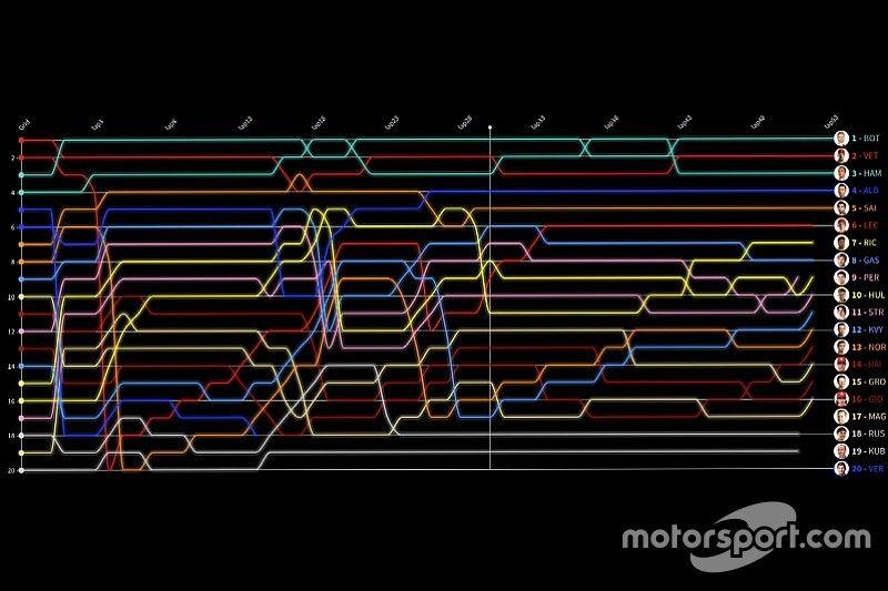Formel 1 Suzuka 2019: Die animierte Rundentabelle