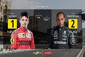 Parrilla de salida para el GP de Azerbaiyán F1