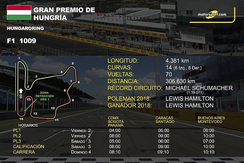 Horarios y datos del GP de Hungría de F1