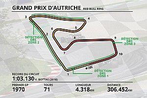 Guide circuit - Tout savoir sur le Red Bull Ring
