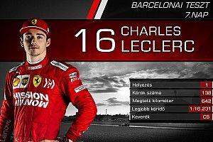 Versenyzőről versenyzőre: statisztikák a hetedik F1-es tesztnap után