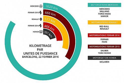 Stats Barcelone - Le kilométrage par moteurs en tests