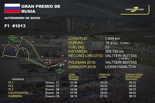 Horarios y datos del GP de Rusia de F1