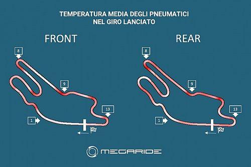 Simulazione MotoGP: Le Mans, attenzione al rischio graining