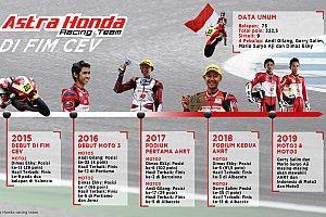 Evolusi Astra Honda Racing Team di CEV