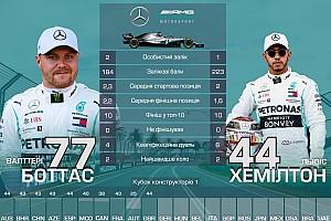 Дуелі напарників Ф1: хто найкращий після Гран Прі Великої Британії 2019 року?