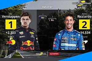 GP d'Italia, griglia di partenza: Max in pole, ma occhio a McLaren