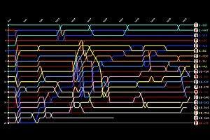 GP de Estados Unidos: Timeline vuelta por vuelta