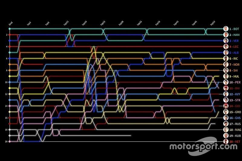 Formel 1 USA 2019: Die animierte Rundentabelle