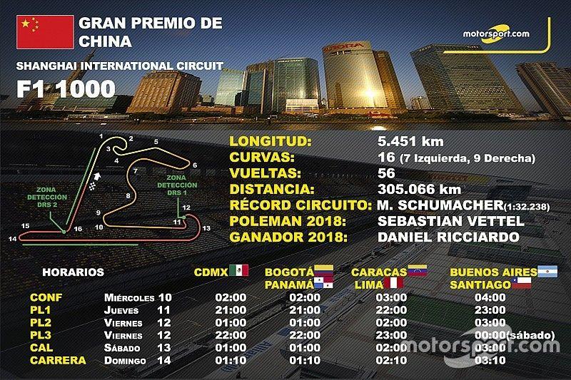 Los horarios del GP de China de F1