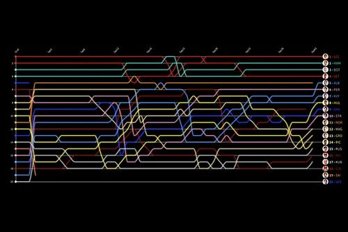 Formel 1 Spa 2019: Die animierte Rundentabelle