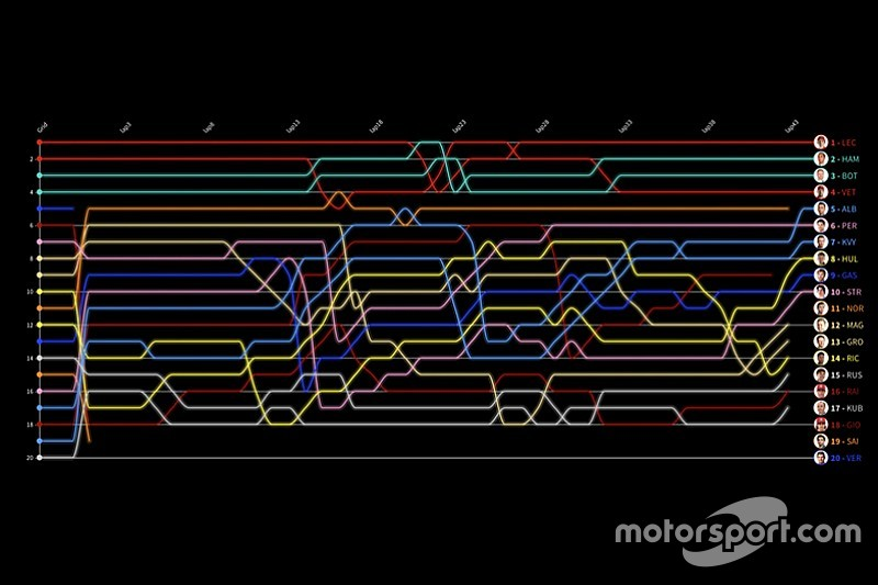 Гонка в Спа за 30 секунд: анимированные лэпчарты