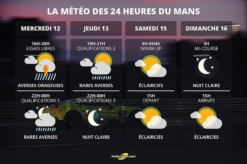 Orages, pluie, soleil : quelle météo pour les 24H du Mans?