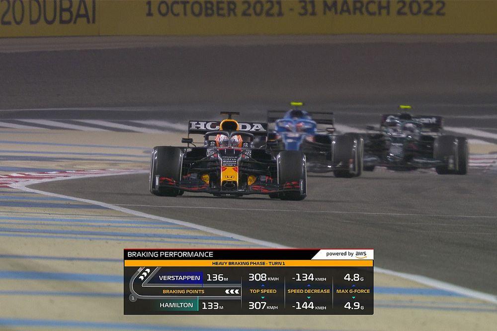 Formula 1'in televizyon grafiklerini aşırı kullanmasındaki çelişkiler