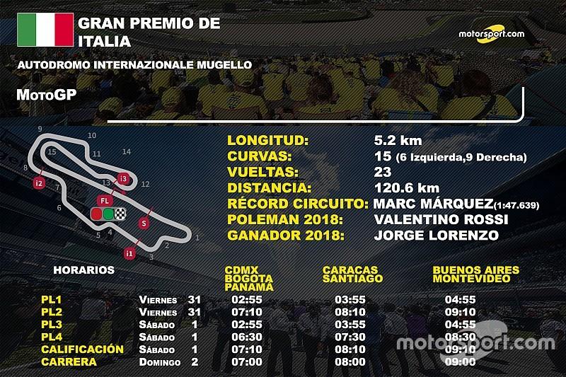 Horarios y datos del GP de Italia de MotoGP
