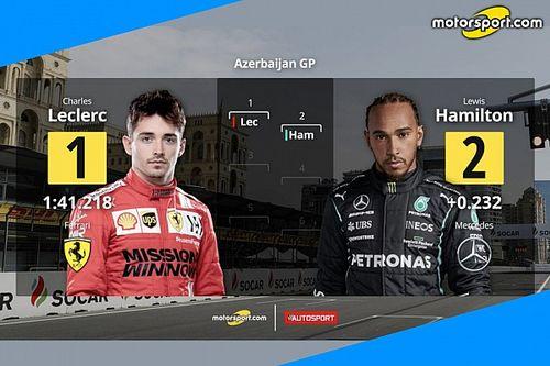 GP di Baku: la griglia di partenza con la pole di Leclerc