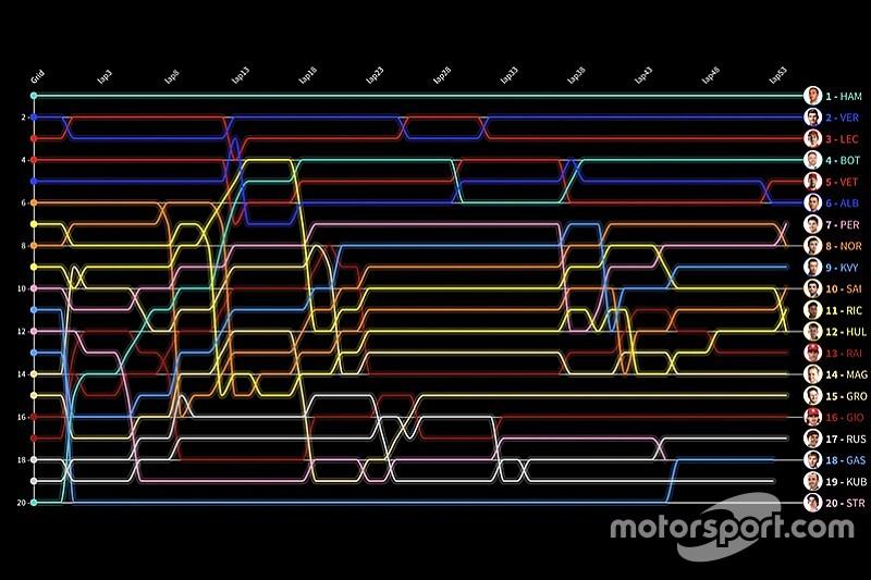 Гран При Абу-Даби за 30 секунд: анимированные лэпчарты