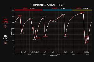 Ferrari: Leclerc ha confermato in pista i dati di simulazione