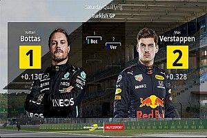 La parrilla de salida GP de Turquía de F1