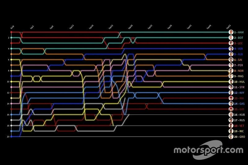 Formel 1 Russland 2019: Die animierte Rundentabelle