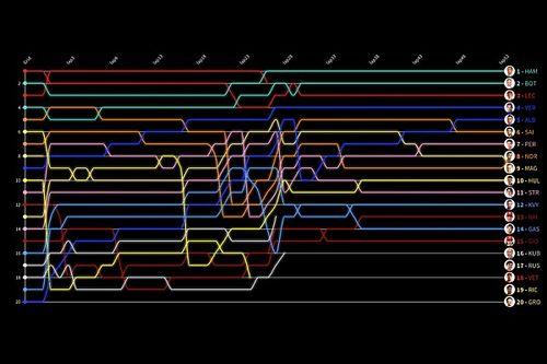 GP de Rusia: Timeline vuelta por vuelta
