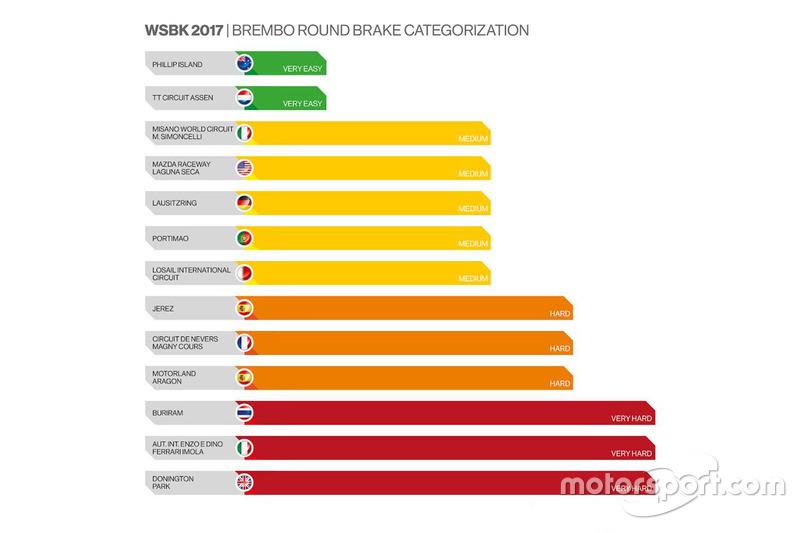 Diferencias de exigencia para los frenos en los circuitos del WorldSBK2017