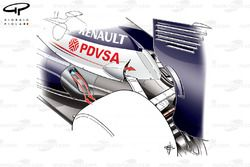 Williams FW34 semi-coanda exhaust (tested but not raced in Japan) arrows depict projected path of exhaust plume and heat rejected from outlets added on the engine cover to compensate for the tortured exhaust layout and extra heat from fuel maps