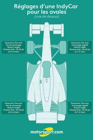 Réglages d'une IndyCar pour les ovales (vue de dessus)