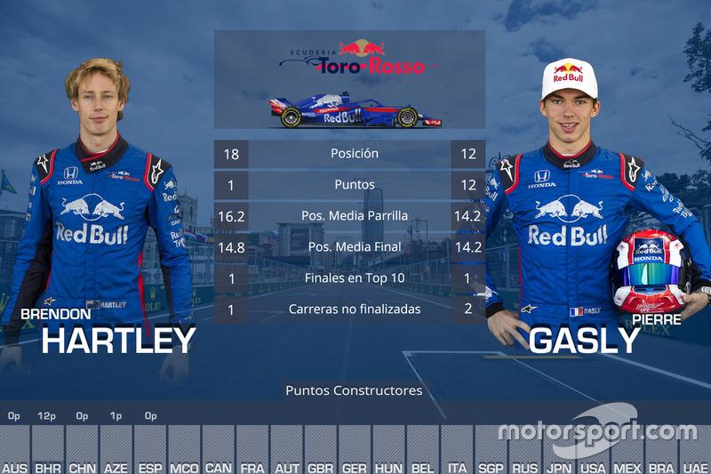 La comparación entre los pilotos de Toro Rosso, Brendon Hartley y Pierre Gasly, en las cinco primeras carreras de 2018