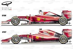 Comparación del auto SF16H y el SF15T de Ferrari