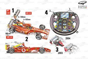 Detalle regulación del Ferrari F2004
