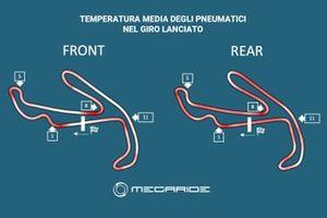 Grafico MegaRide, Simulazione MotoGP Pre-Misano