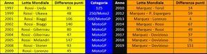 Statistiche Valentino Rossi e Marc Marquez