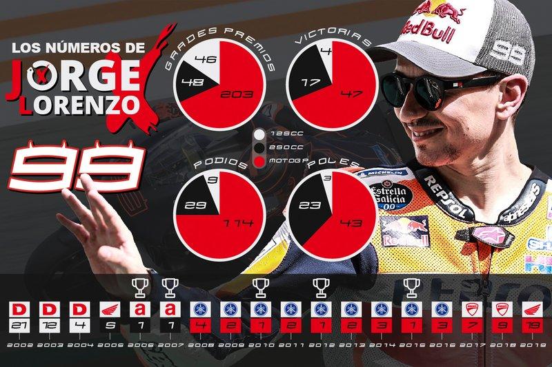 Los números de Jorge Lorenzo