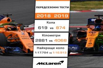 Порівняння результатів McLaren на передсезонних тестах 2018 і 2019 років