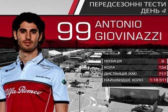 Результати четвертого дня тестів Ф1: Антоніо Джовінацці
