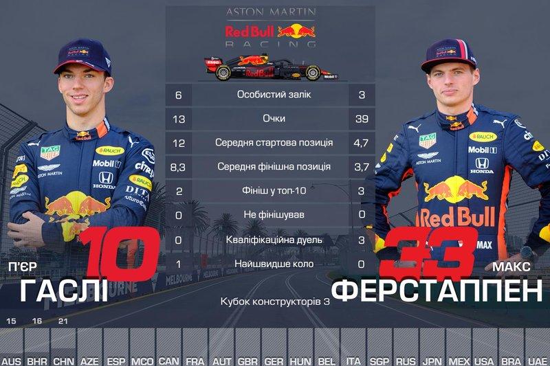 3. Red Bull — 52