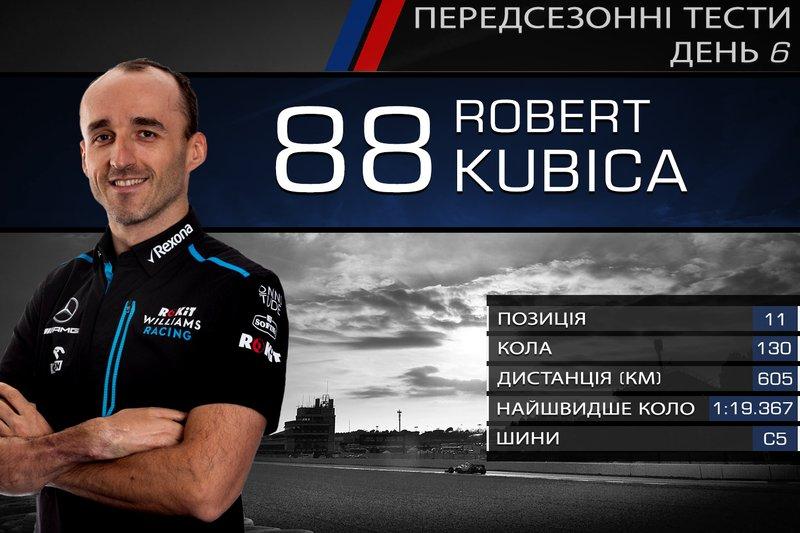 11. Роберт Кубіца