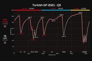 Telemetria Q3 GP di Turchia: Hamilton VS Leclerc