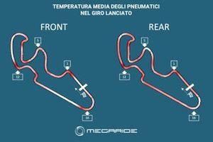 Grafico Simulazione MotoGP, MegaRide, Aragon