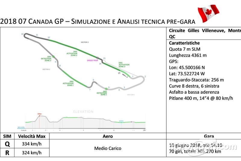 Simulazione e analisi tecnica pre-gara
